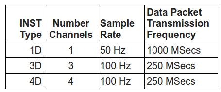 Raspberry Shake Data Producer UDP Port Output — Instructions